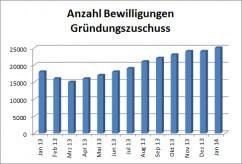 Gründungszuschuss stabilisiert sich auf niedrigem Niveau