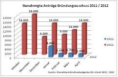 Gründungszuschuss 2012 tendiert gegen Null